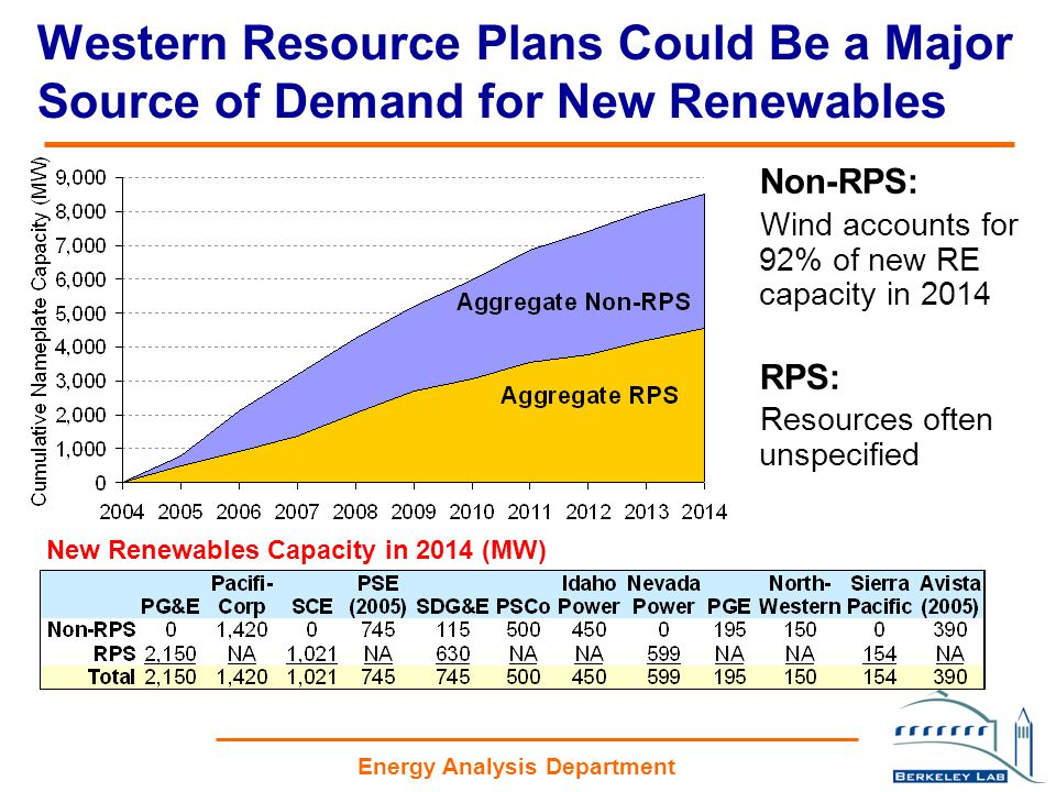 Energy Analysis Department Western Resource Plans Could Be a Major Source of Demand for New Renewables Non-RPS: Wind accounts for 92% of new RE capacity in 2014 RPS: Resources often unspecified New Renewables Capacity in 2014 (MW)