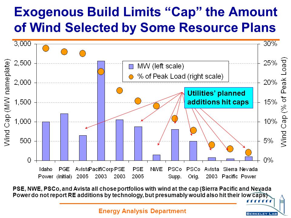 Energy Analysis Department Exogenous Build Limits Cap the Amount of Wind Selected by Some Resource Plans PSE, NWE, PSCo, and Avista all chose portfolios with wind at the cap (Sierra Pacific and Nevada Power do not report RE additions by technology, but presumably would also hit their low caps) Utilities' planned additions hit caps