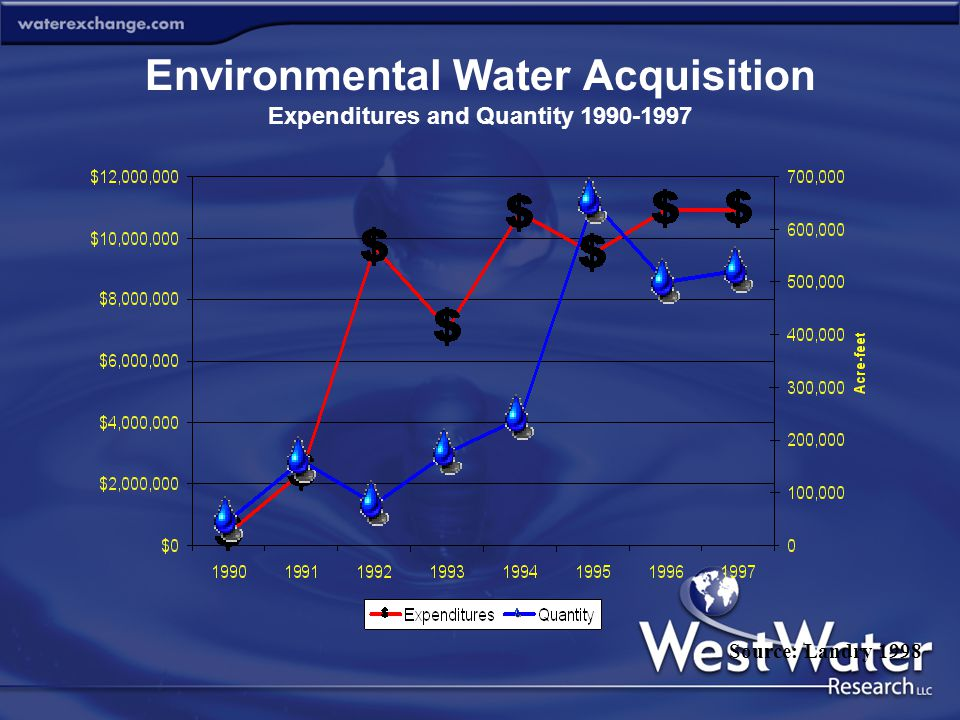 Environmental Water Acquisition Expenditures and Quantity 1990-1997 Source: Landry 1998