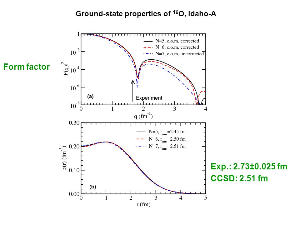 Ground-state properties of 16 O, Idaho-A Form factor Exp.: 2.73±0.025 fm CCSD: 2.51 fm