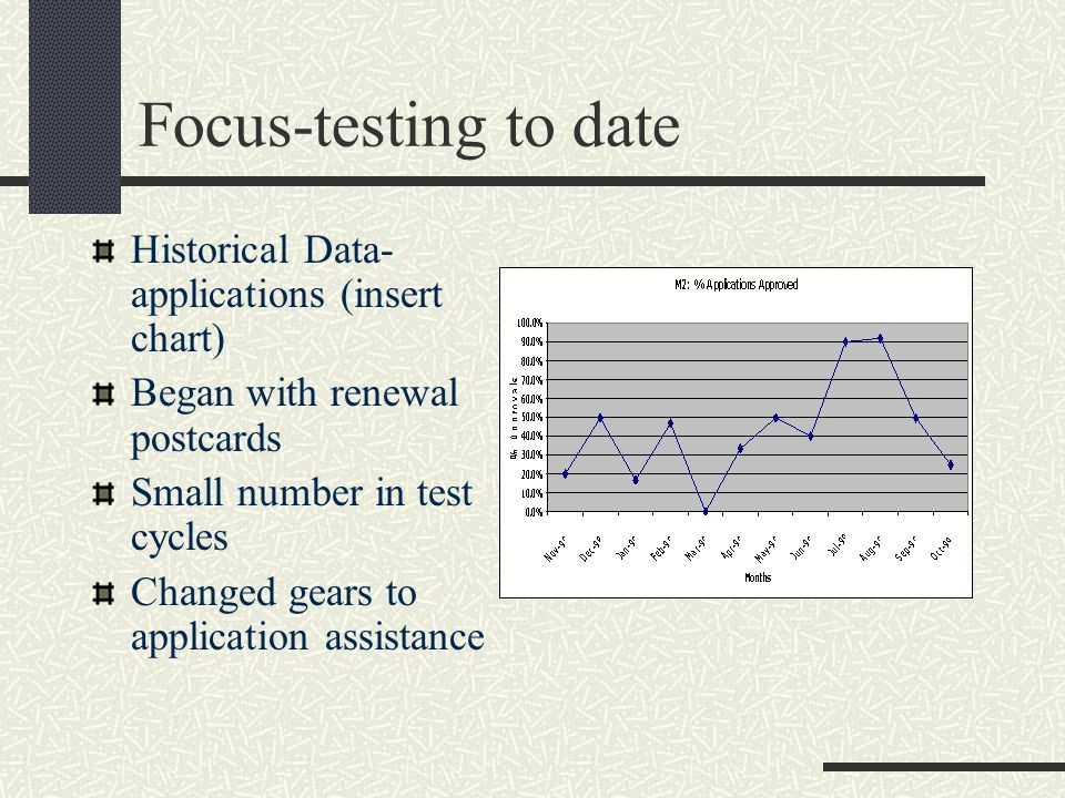 Focus-testing to date Historical Data- applications (insert chart) Began with renewal postcards Small number in test cycles Changed gears to application assistance