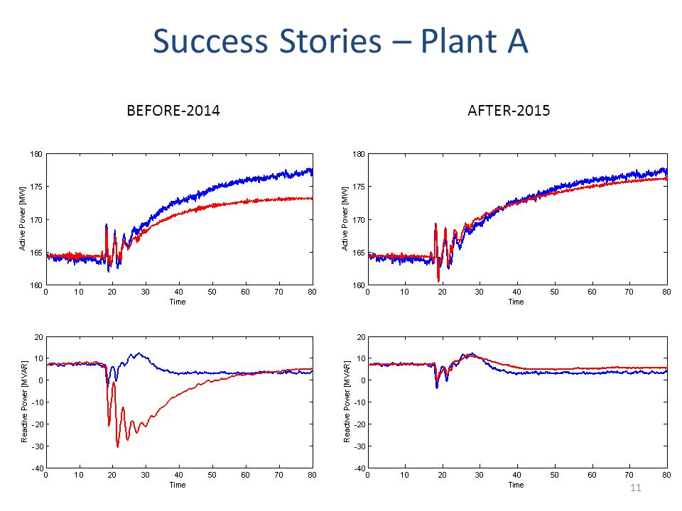 Success Stories – Plant A 11 BEFORE-2014AFTER-2015