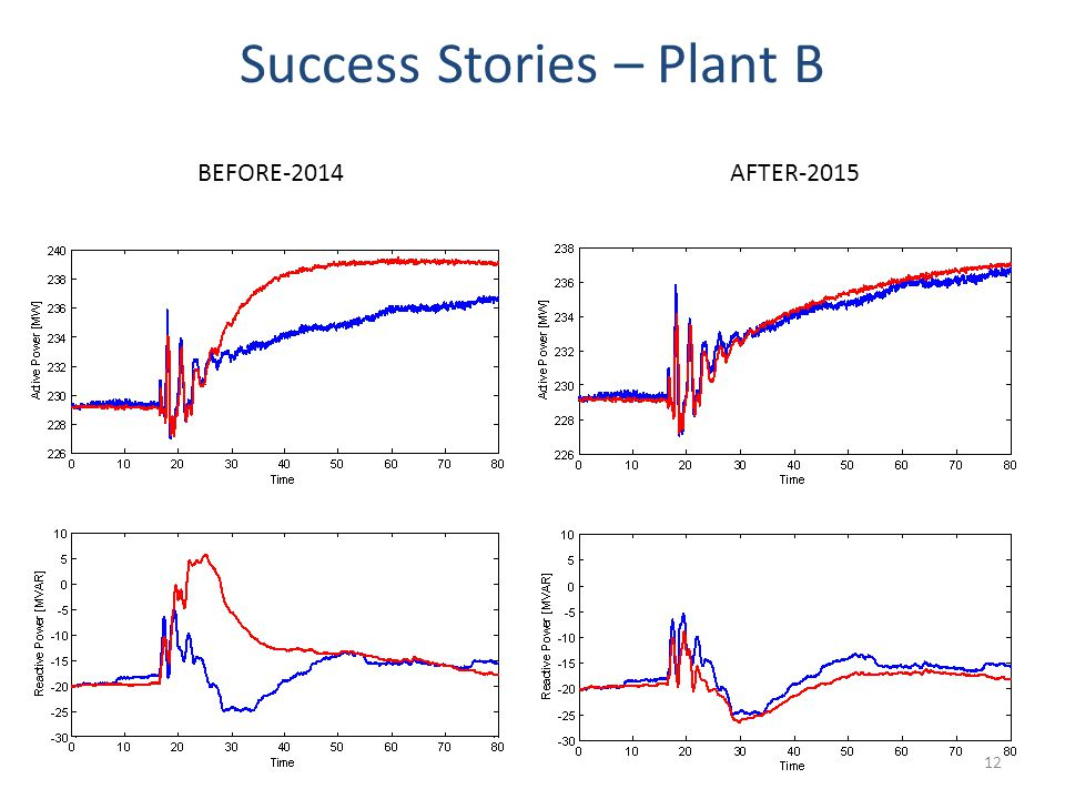 Success Stories – Plant B 12 BEFORE-2014AFTER-2015