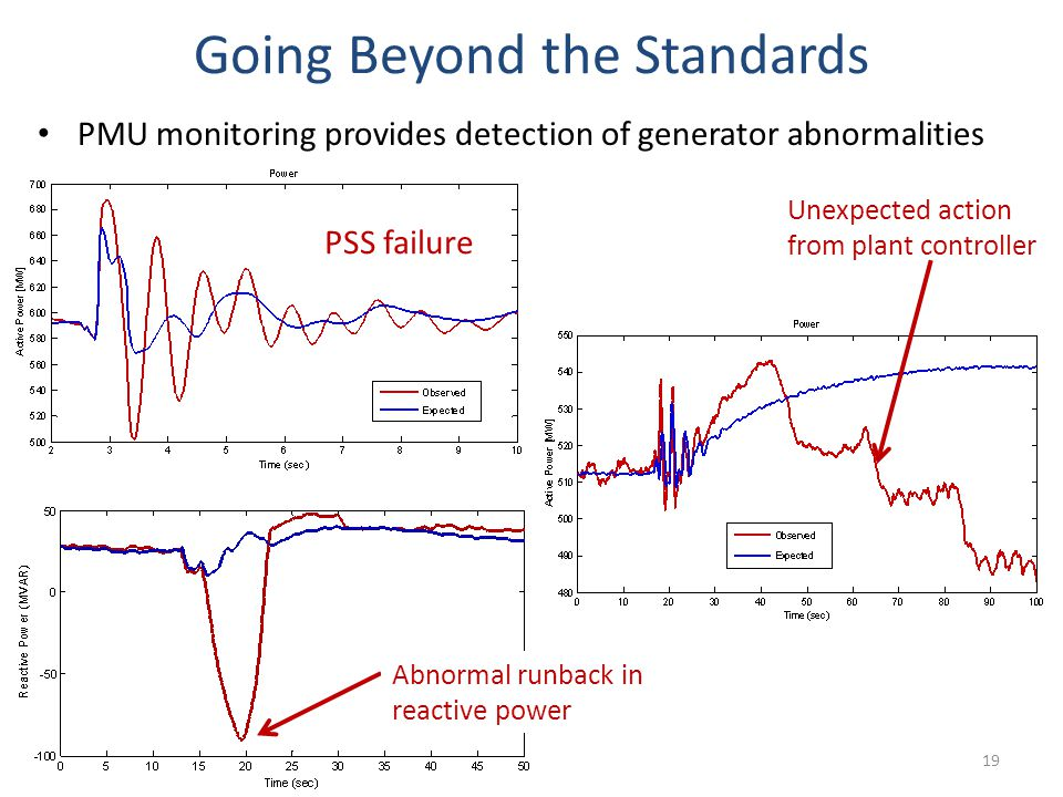Going Beyond the Standards PMU monitoring provides detection of generator abnormalities 19 Unexpected action from plant controller Abnormal runback in reactive power PSS failure