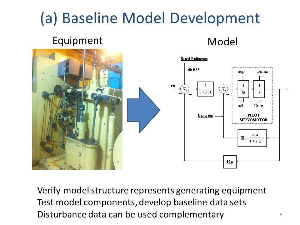 (a) Baseline Model Development 5 Equipment Model Verify model structure represents generating equipment Test model components, develop baseline data sets Disturbance data can be used complementary