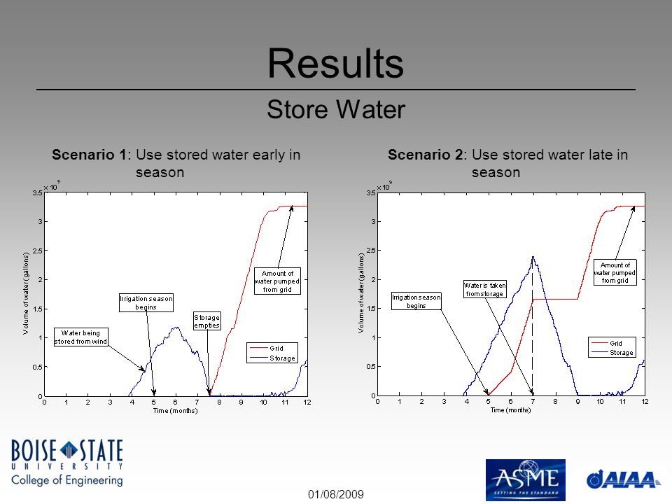 01/08/2009 Results Store Water Scenario 1: Use stored water early in season Scenario 2: Use stored water late in season