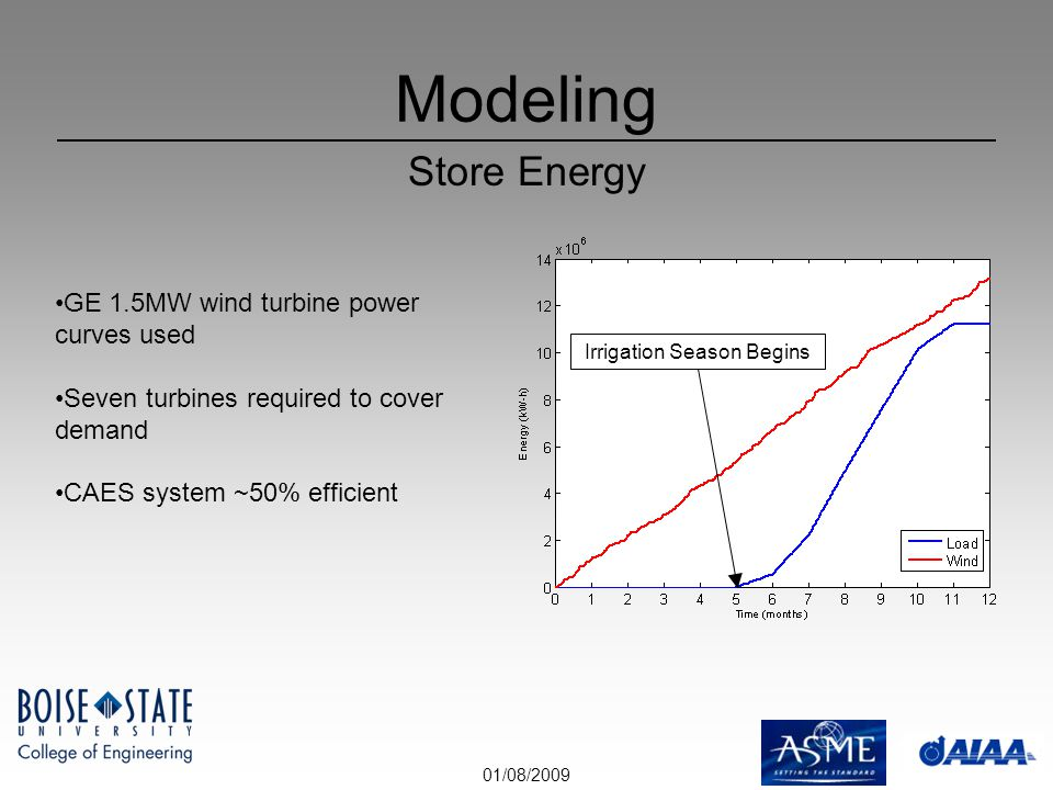 01/08/2009 Modeling Store Energy GE 1.5MW wind turbine power curves used Seven turbines required to cover demand CAES system ~50% efficient Irrigation