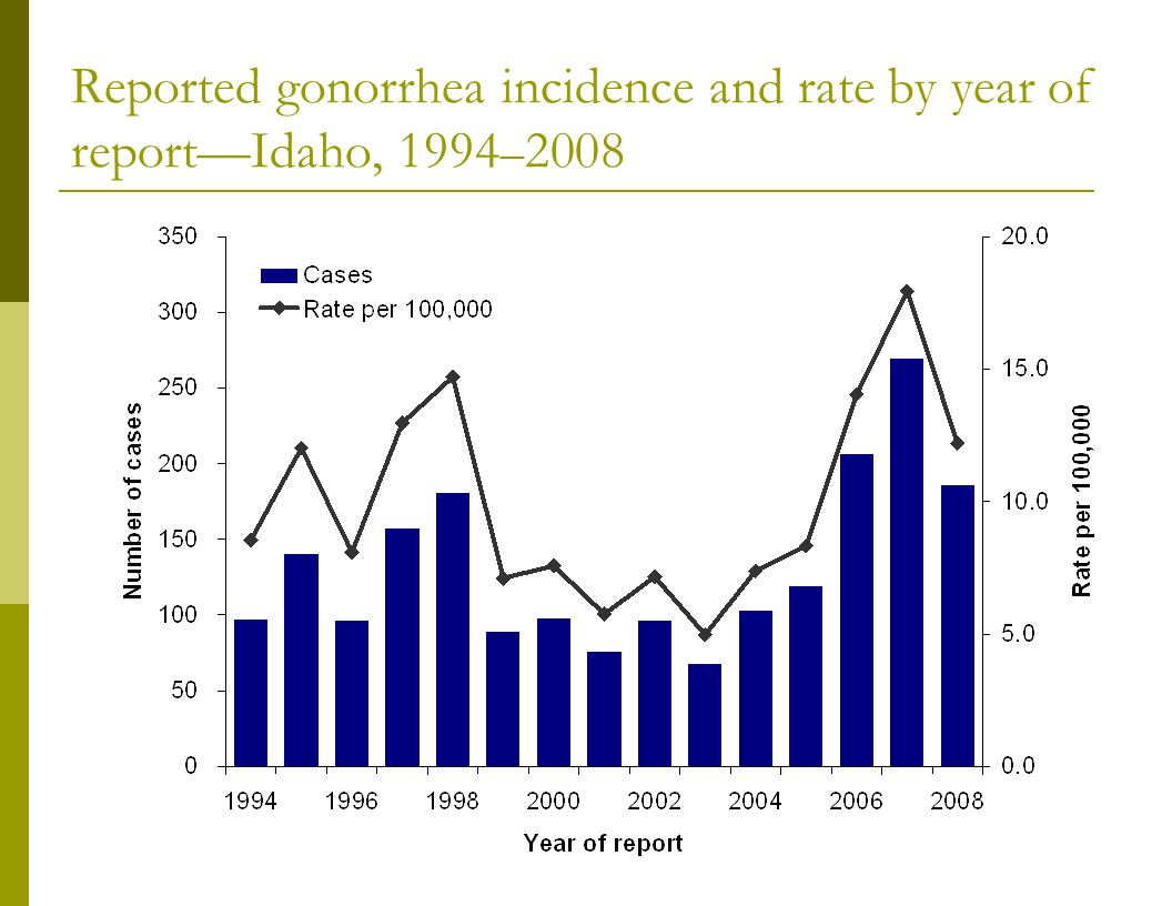 Reported gonorrhea incidence and rate by year of report—Idaho, 1994 – 2008