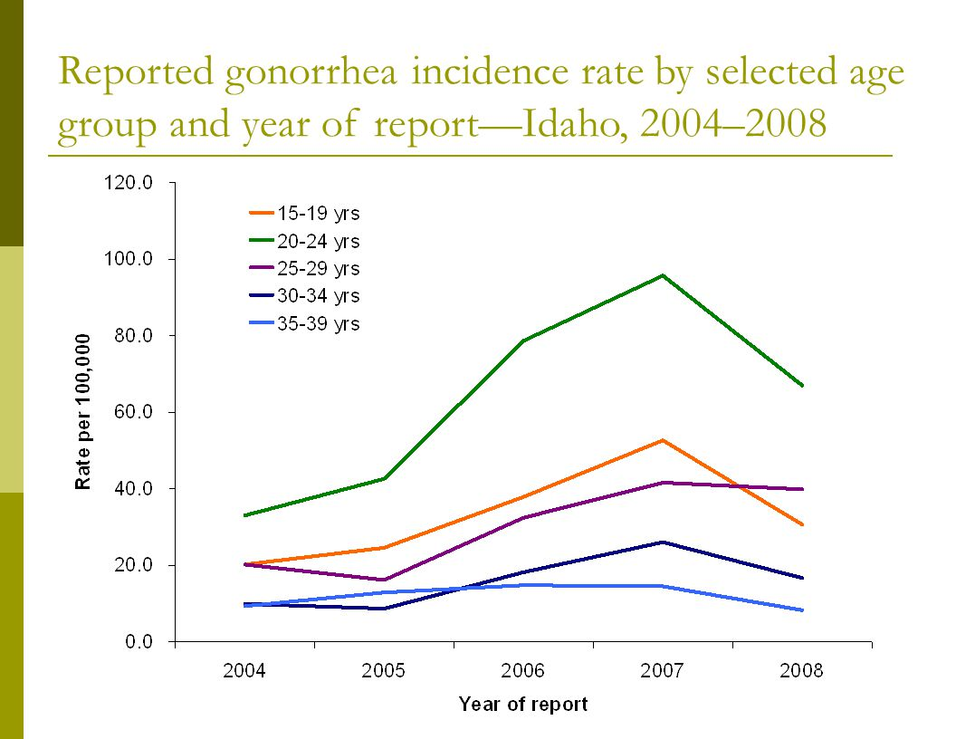 Reported gonorrhea incidence rate by selected age group and year of report—Idaho, 2004–2008