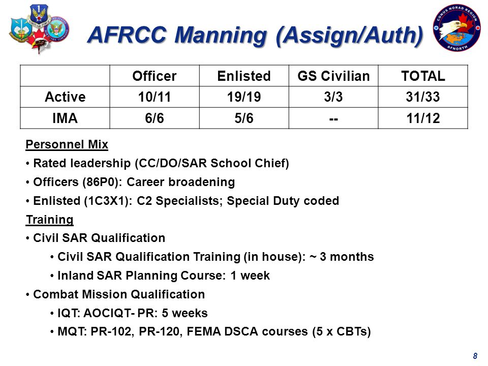 8 AFRCC Manning (Assign/Auth) Personnel Mix Rated leadership (CC/DO/SAR School Chief) Officers (86P0): Career broadening Enlisted (1C3X1): C2 Specialists; Special Duty coded Training Civil SAR Qualification Civil SAR Qualification Training (in house): ~ 3 months Inland SAR Planning Course: 1 week Combat Mission Qualification IQT: AOCIQT- PR: 5 weeks MQT: PR-102, PR-120, FEMA DSCA courses (5 x CBTs) OfficerEnlistedGS CivilianTOTAL Active10/1119/193/331/33 IMA6/65/6--11/12