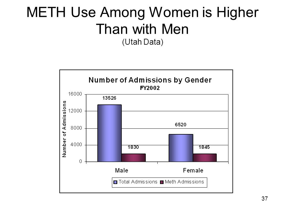 37 METH Use Among Women is Higher Than with Men (Utah Data)