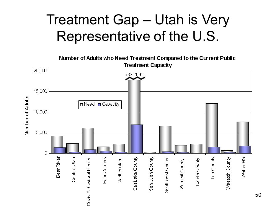 50 Treatment Gap – Utah is Very Representative of the U.S.