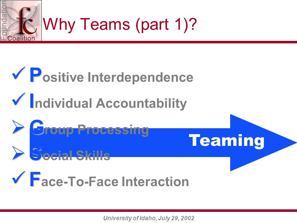 University of Idaho, July 29, 2002 P P ositive Interdependence I I ndividual Accountability  G  G roup Processing  S  S ocial Skills F F ace-To-Face Interaction Why Teams (part 1).