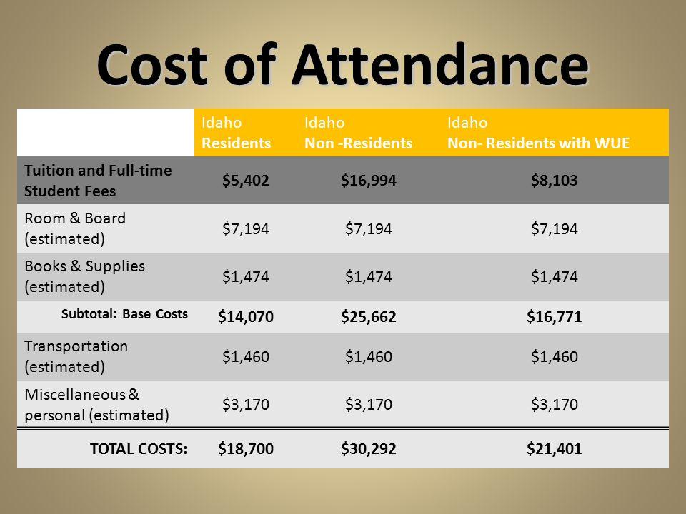 Cost of Attendance Idaho Residents Idaho Non -Residents Idaho Non- Residents with WUE Tuition and Full-time Student Fees $5,402$16,994$8,103 Room & Bo
