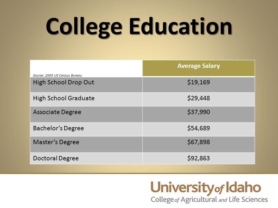 Average Salary High School Drop Out$19,169 High School Graduate$29,448 Associate Degree$37,990 Bachelor's Degree$54,689 Master's Degree$67,898 Doctora