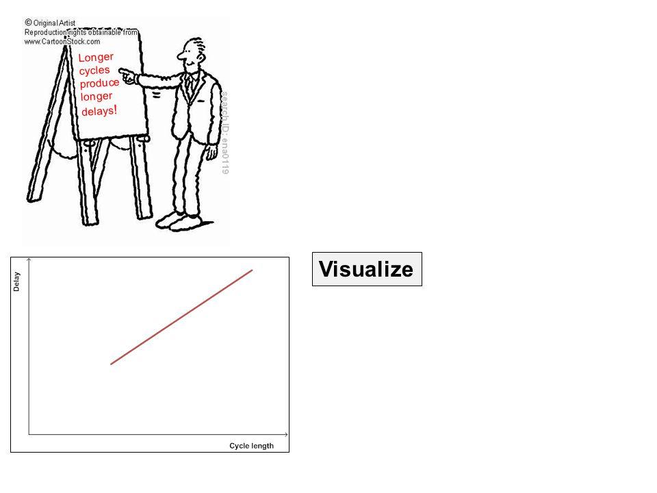 Longer cycles produce longer delays ! Visualize