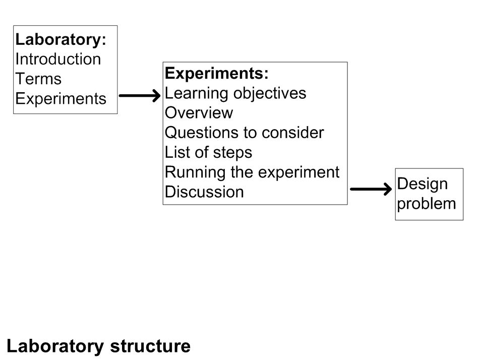 Laboratory structure
