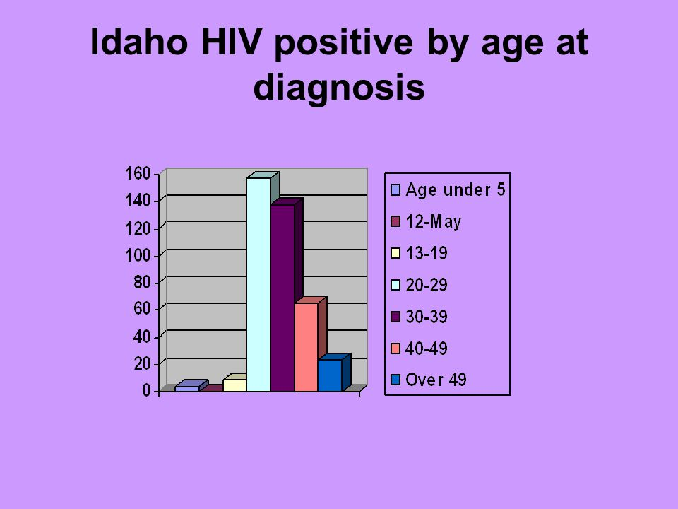 Idaho HIV positive by age at diagnosis