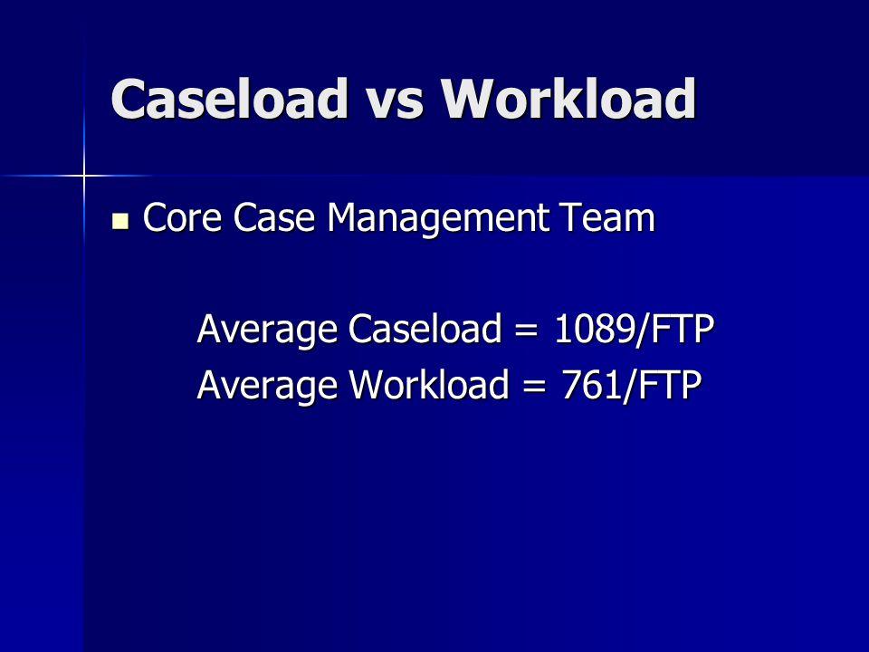 Caseload vs Workload Core Case Management Team Core Case Management Team Average Caseload = 1089/FTP Average Workload = 761/FTP