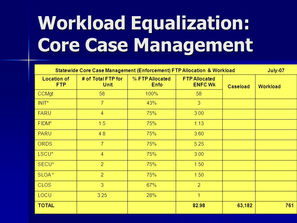 Workload Equalization: Core Case Management Statewide Core Case Management (Enforcement) FTP Allocation & WorkloadJuly-07 Location of FTP # of Total FTP for Unit % FTP Allocated Enfo FTP Allocated ENFC Wk CaseloadWorkload CCMgt58100%58 INIT*743%3 FARU475%3.00 FIDM*1.575%1.13 PARU4.875%3.60 ORDS775%5.25 LSCU*475%3.00 SECU*275%1.50 SLOA *275%1.50 CLOS367%2 LOCU3.2528%1 TOTAL 82.9863,182761