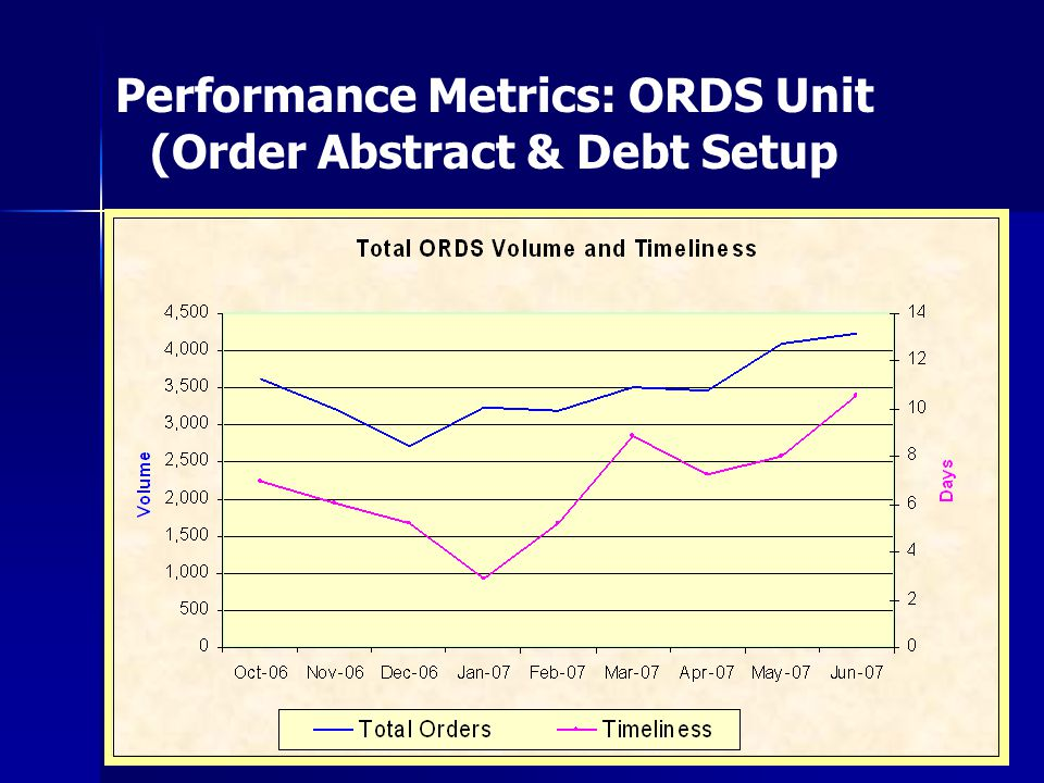 Performance Metrics: ORDS Unit (Order Abstract & Debt Setup