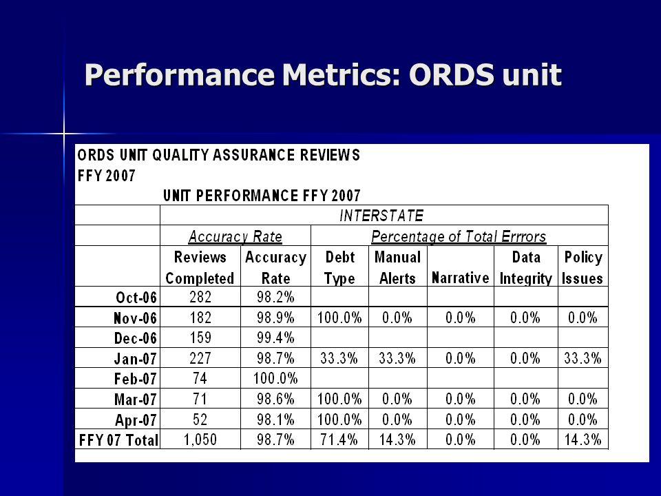 Performance Metrics: ORDS unit