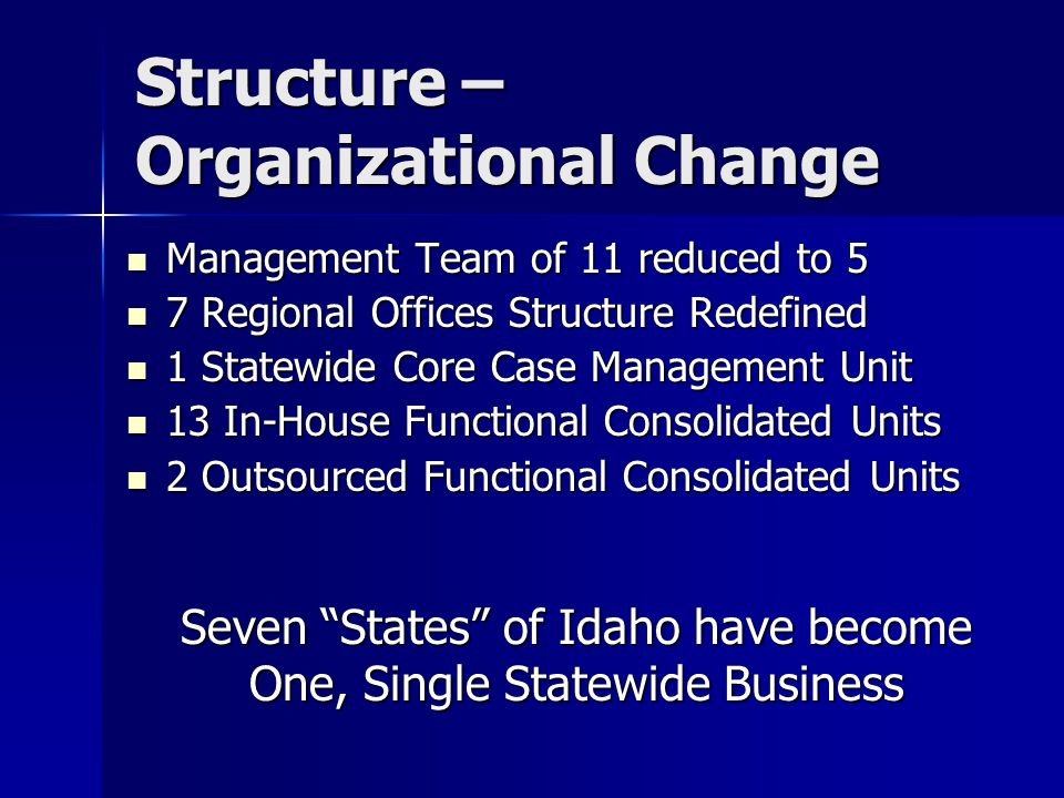 Structure – Organizational Change Management Team of 11 reduced to 5 Management Team of 11 reduced to 5 7 Regional Offices Structure Redefined 7 Regional Offices Structure Redefined 1 Statewide Core Case Management Unit 1 Statewide Core Case Management Unit 13 In-House Functional Consolidated Units 13 In-House Functional Consolidated Units 2 Outsourced Functional Consolidated Units 2 Outsourced Functional Consolidated Units Seven States of Idaho have become One, Single Statewide Business
