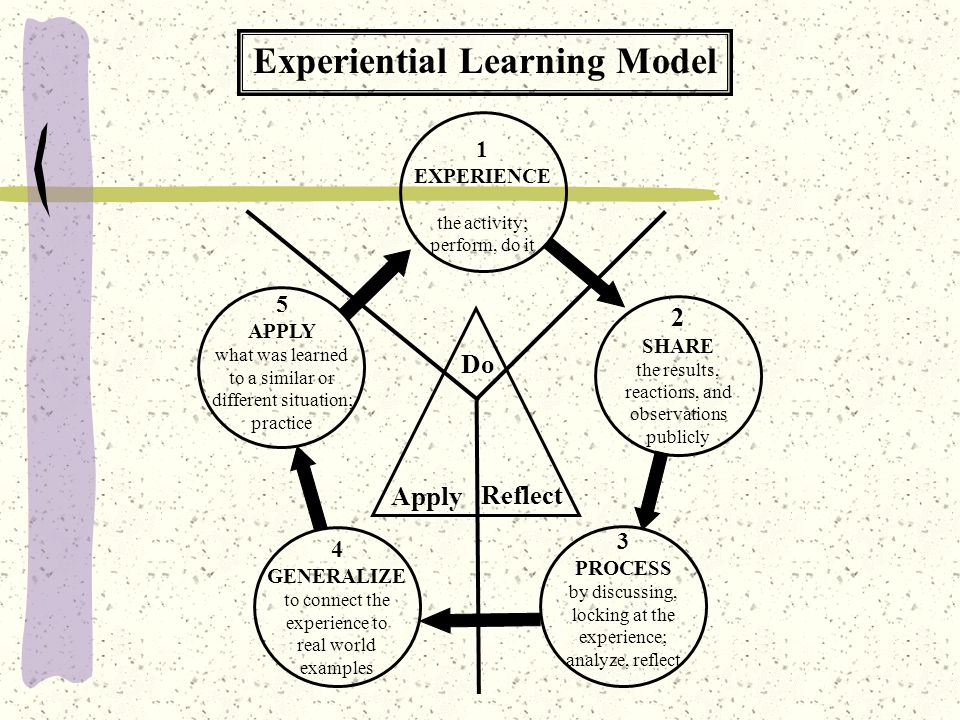 Do Reflect Apply Experiential Learning Model 1 EXPERIENCE the activity; perform, do it 2 SHARE the results, reactions, and observations publicly 3 PROCESS by discussing, locking at the experience; analyze, reflect 4 GENERALIZE to connect the experience to real world examples 5 APPLY what was learned to a similar or different situation; practice