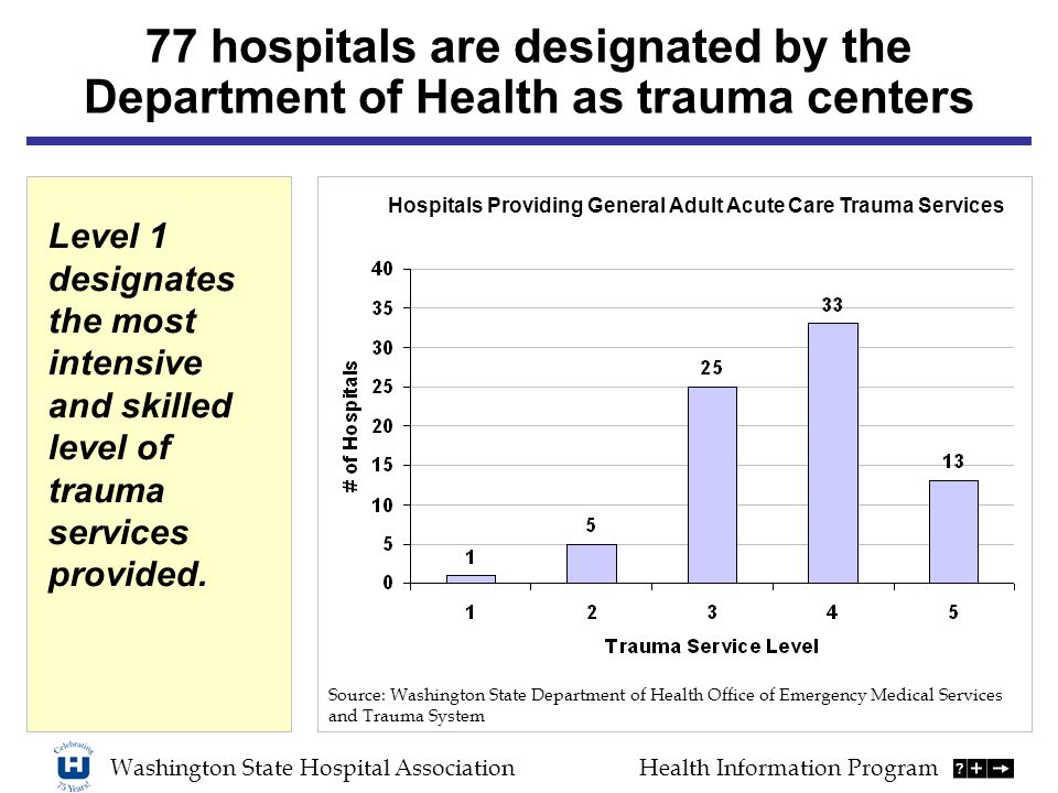 Washington State Hospital AssociationHealth Information Program Source: Washington State Department of Health Office of Emergency Medical Services and Trauma System Hospitals Providing General Adult Acute Care Trauma Services 77 hospitals are designated by the Department of Health as trauma centers Level 1 designates the most intensive and skilled level of trauma services provided.