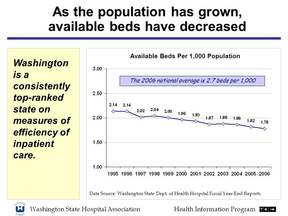 Washington State Hospital AssociationHealth Information Program As the population has grown, available beds have decreased Data Source: Washington State Dept.