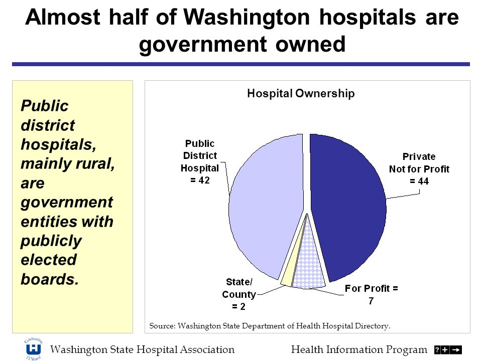 Washington State Hospital AssociationHealth Information Program Source: Washington State Department of Health Hospital Directory.