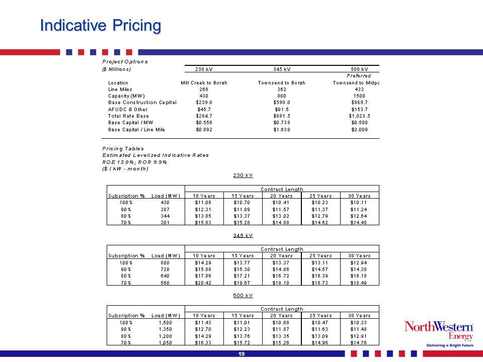 19 Indicative Pricing
