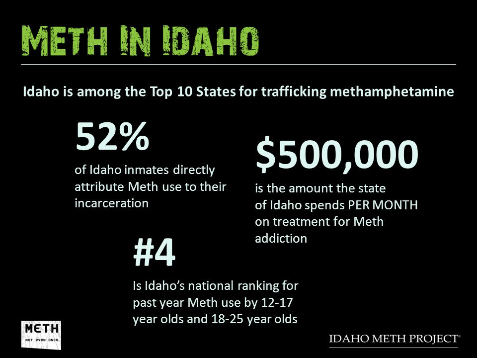 #4 Is Idaho's national ranking for past year Meth use by 12-17 year olds and 18-25 year olds $500,000 is the amount the state of Idaho spends PER MONT
