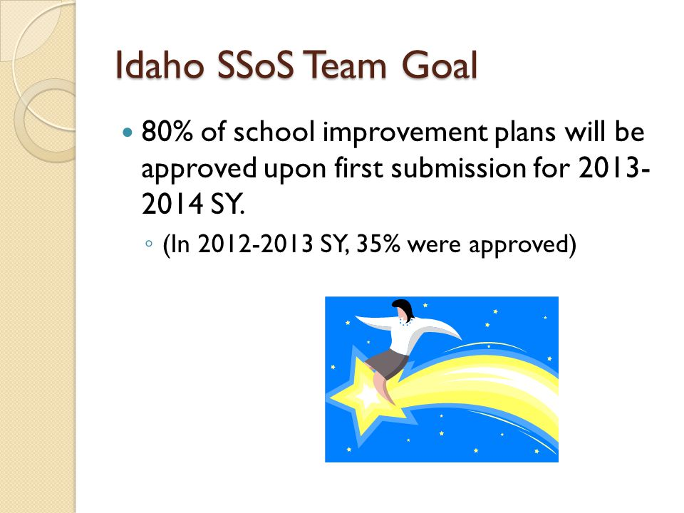 Idaho SSoS Team Goal 80% of school improvement plans will be approved upon first submission for 2013- 2014 SY.