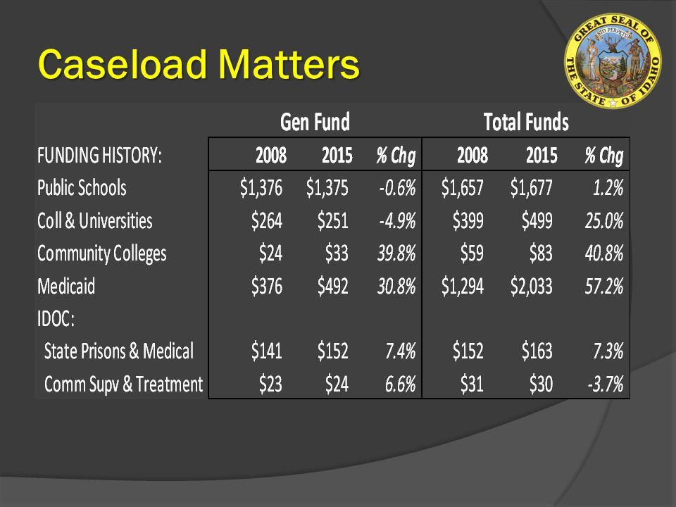 Caseload Matters