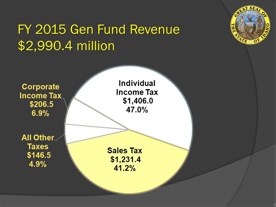 FY 2015 Gen Fund Revenue $2,990.4 million 6