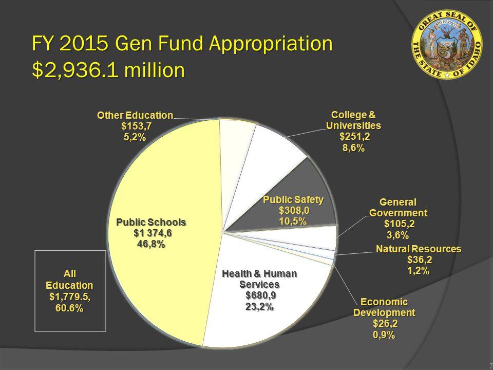 FY 2015 Gen Fund Appropriation $2,936.1 million 7