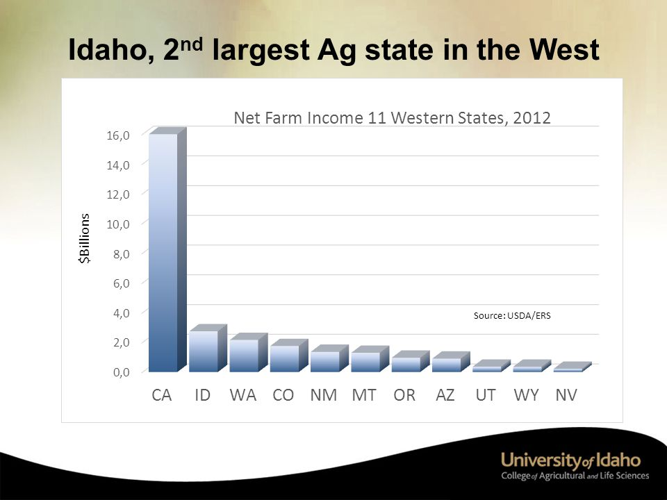 Idaho, 2 nd largest Ag state in the West 13