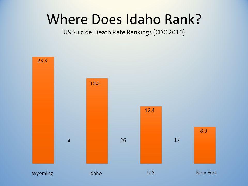 Where Does Idaho Rank. US Suicide Death Rate Rankings (CDC 2010) WyomingIdaho U.S.