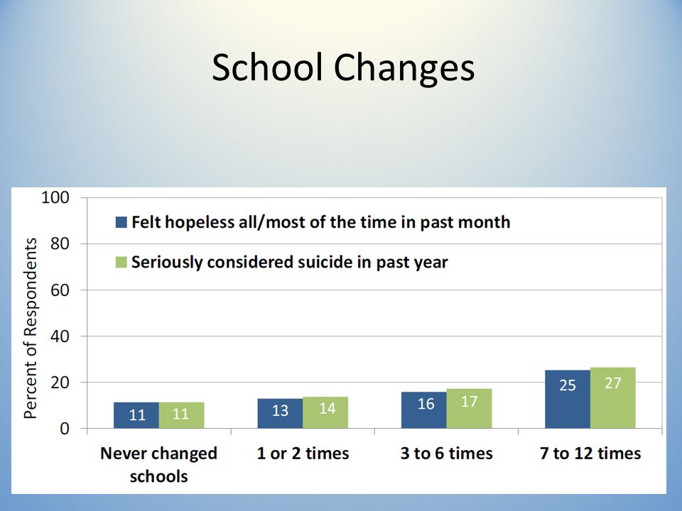 School Changes