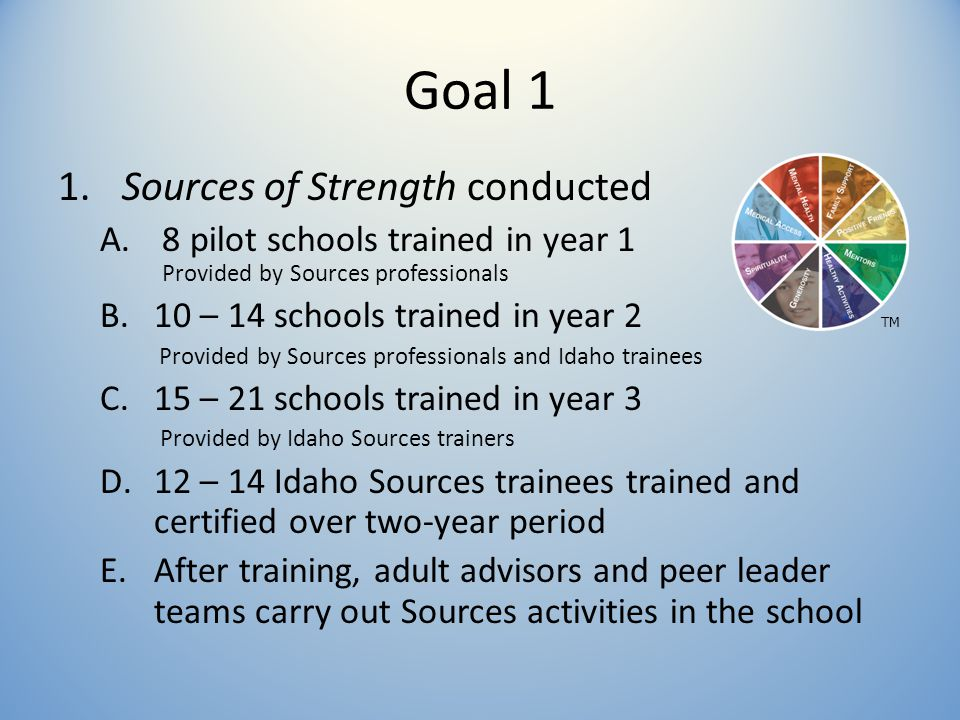 Goal 1 1. Sources of Strength conducted A.