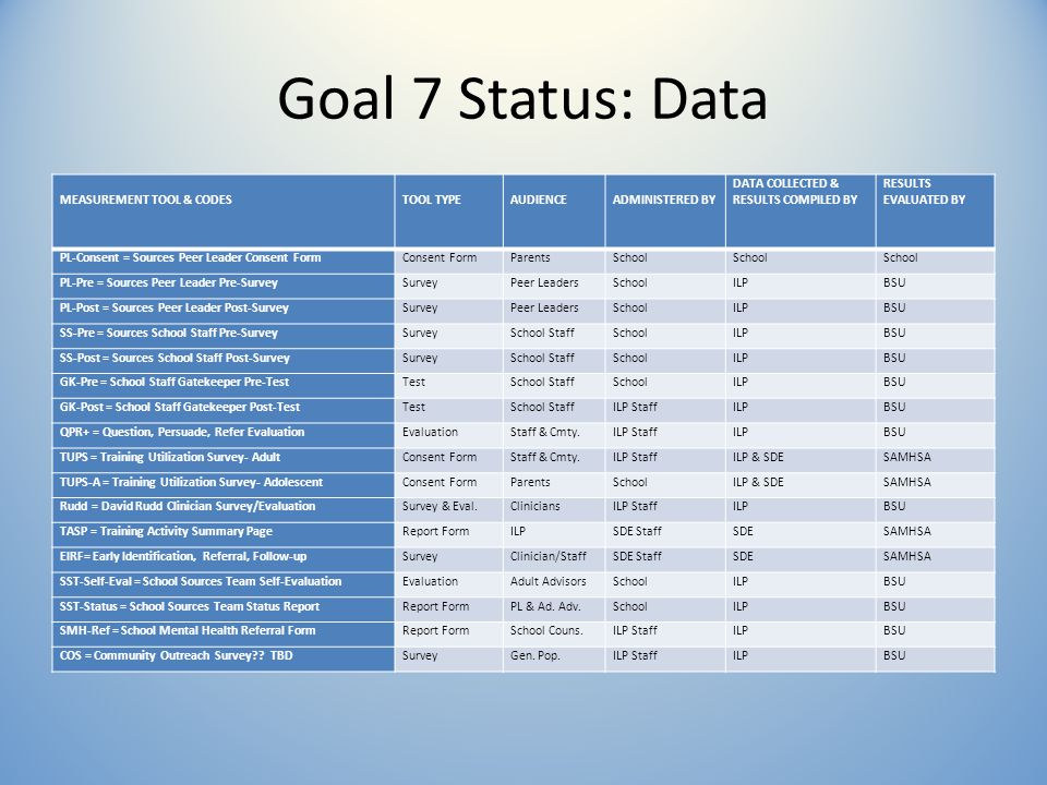 Goal 7 Status: Data MEASUREMENT TOOL & CODES TOOL TYPE AUDIENCE ADMINISTERED BY DATA COLLECTED & RESULTS COMPILED BY RESULTS EVALUATED BY PL-Consent = Sources Peer Leader Consent FormConsent FormParentsSchool PL-Pre = Sources Peer Leader Pre-SurveySurveyPeer LeadersSchoolILPBSU PL-Post = Sources Peer Leader Post-SurveySurveyPeer LeadersSchoolILPBSU SS-Pre = Sources School Staff Pre-SurveySurveySchool StaffSchoolILPBSU SS-Post = Sources School Staff Post-SurveySurveySchool StaffSchoolILPBSU GK-Pre = School Staff Gatekeeper Pre-TestTestSchool StaffSchoolILPBSU GK-Post = School Staff Gatekeeper Post-TestTestSchool StaffILP StaffILPBSU QPR+ = Question, Persuade, Refer EvaluationEvaluationStaff & Cmty.ILP StaffILPBSU TUPS = Training Utilization Survey- AdultConsent FormStaff & Cmty.ILP StaffILP & SDESAMHSA TUPS-A = Training Utilization Survey- AdolescentConsent FormParentsSchoolILP & SDESAMHSA Rudd = David Rudd Clinician Survey/EvaluationSurvey & Eval.CliniciansILP StaffILPBSU TASP = Training Activity Summary PageReport FormILPSDE StaffSDESAMHSA EIRF= Early Identification, Referral, Follow-upSurveyClinician/StaffSDE StaffSDESAMHSA SST-Self-Eval = School Sources Team Self-EvaluationEvaluationAdult AdvisorsSchoolILPBSU SST-Status = School Sources Team Status ReportReport FormPL & Ad.