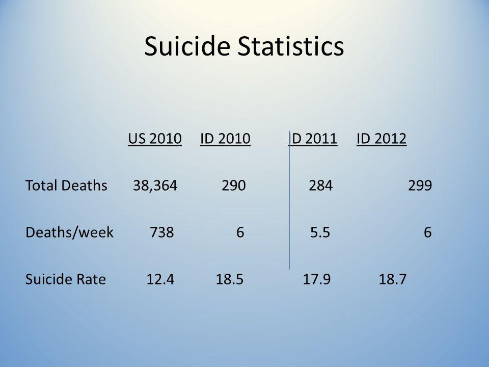 Suicide Statistics US 2010 ID 2010 ID 2011 ID 2012 Total Deaths 38,364 290 284 299 Deaths/week 738 6 5.5 6 Suicide Rate 12.4 18.5 17.9 18.7
