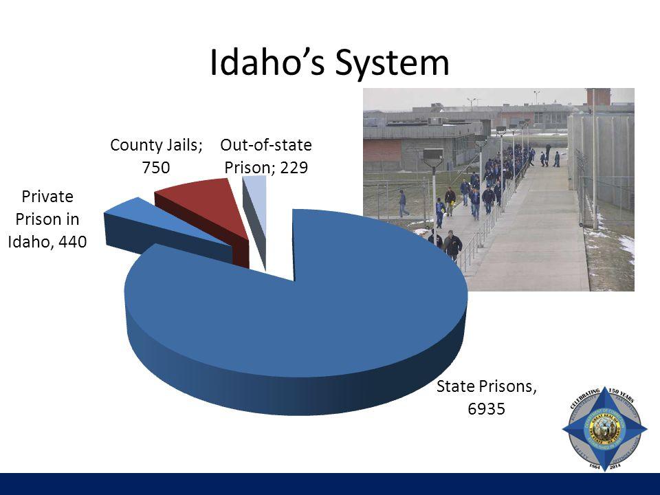 Idaho's System