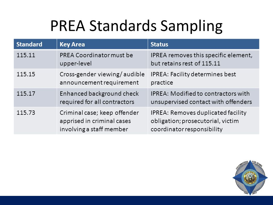 PREA Standards Sampling StandardKey AreaStatus 115.11PREA Coordinator must be upper-level IPREA removes this specific element, but retains rest of 115.11 115.15Cross-gender viewing/ audible announcement requirement IPREA: Facility determines best practice 115.17Enhanced background check required for all contractors IPREA: Modified to contractors with unsupervised contact with offenders 115.73Criminal case; keep offender apprised in criminal cases involving a staff member IPREA: Removes duplicated facility obligation; prosecutorial, victim coordinator responsibility