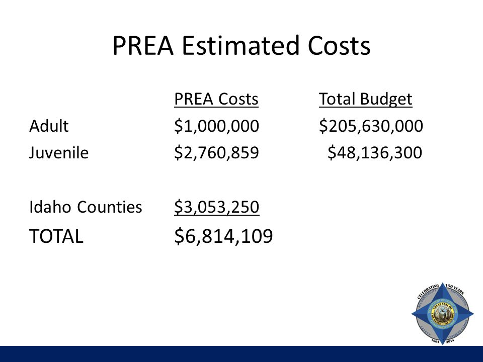 PREA Estimated Costs PREA CostsTotal Budget Adult $1,000,000$205,630,000 Juvenile$2,760,859 $48,136,300 Idaho Counties$3,053,250 TOTAL$6,814,109
