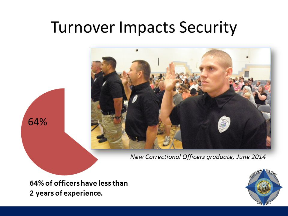Turnover Impacts Security New Correctional Officers graduate, June 2014