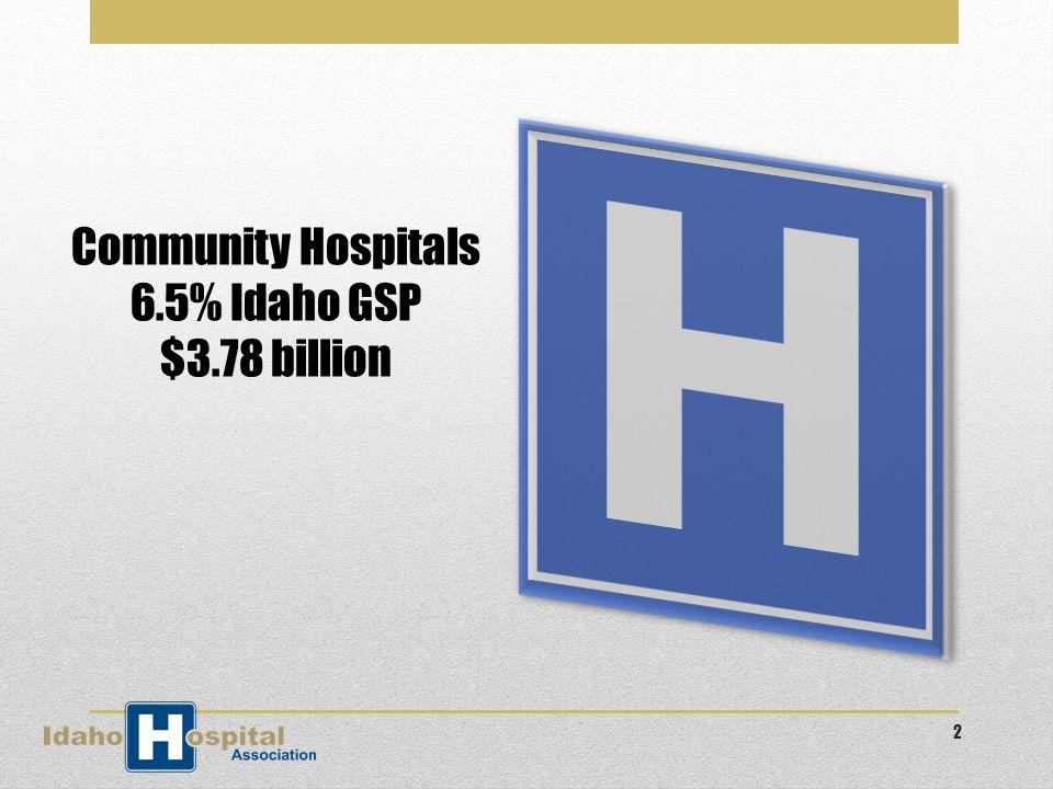 Hospitals – a vital part of Idaho's economy US Department of Commerce – Bureau of Economic Analysis 3