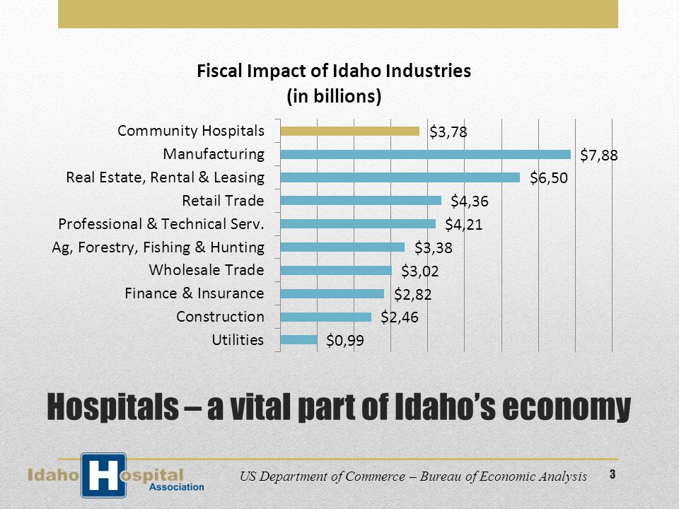 Hospitals – a vital part of Idaho's economy US Department of Commerce – Bureau of Economic Analysis 3