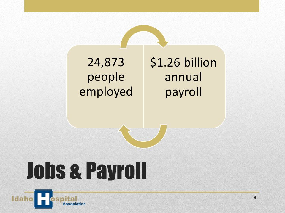 Jobs & Payroll 24,873 people employed $1.26 billion annual payroll 8